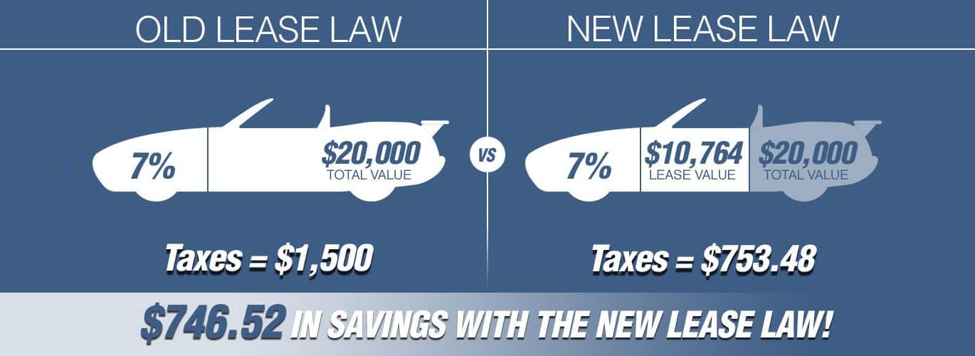 Lease Laws Old vs New