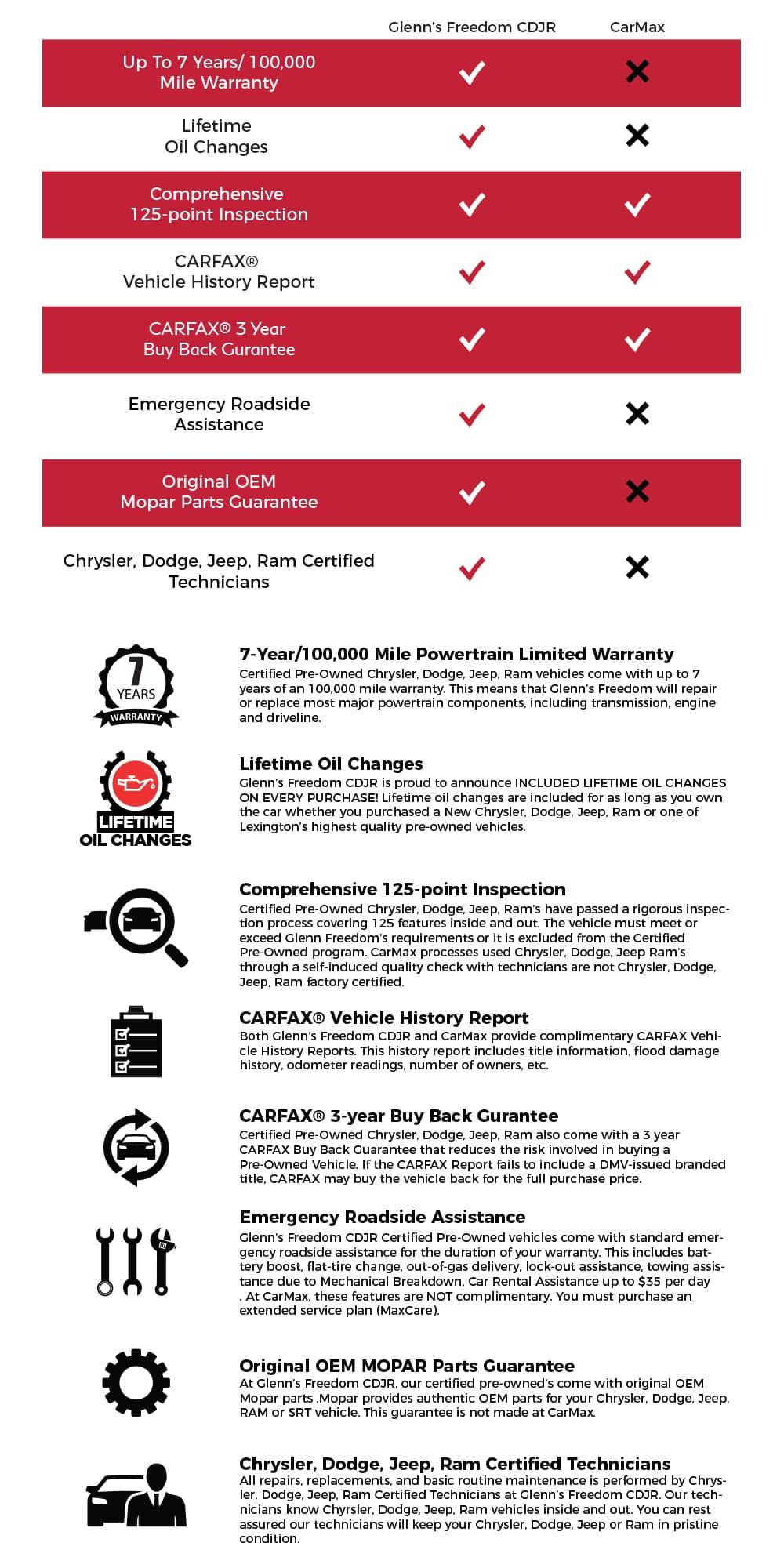 Glenn Freedom CDJR CPO Vs CarMax Glenns Freedom Chrysler Dodge - Chrysler roadside assistance
