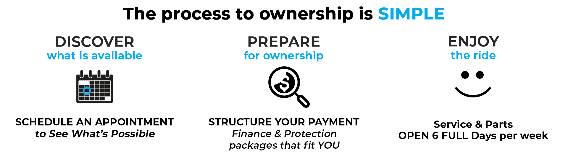 Process to Ownership