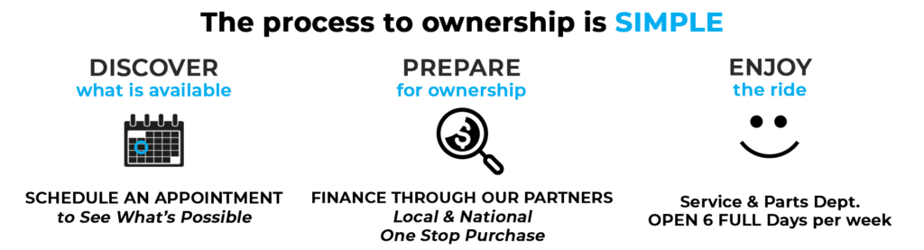 Plan for Ownership