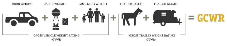 Curb Weight Vs Gross Weight >> Towing Guide Ken Garff West Valley Chrysler Jeep Dodge Ram Fiat