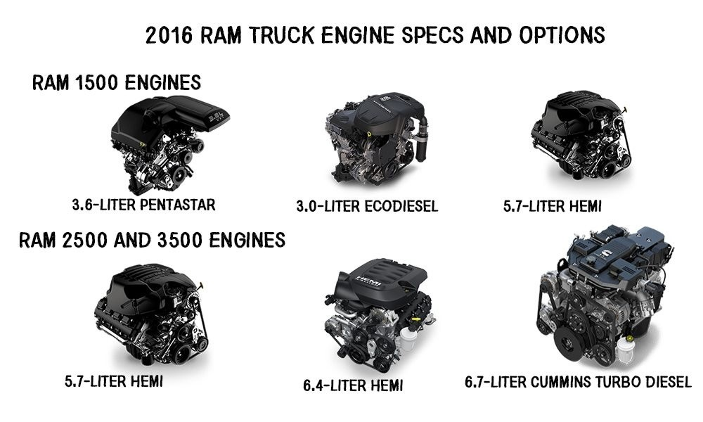 2016 Ram Truck Engine Specs | University Dodge Ram