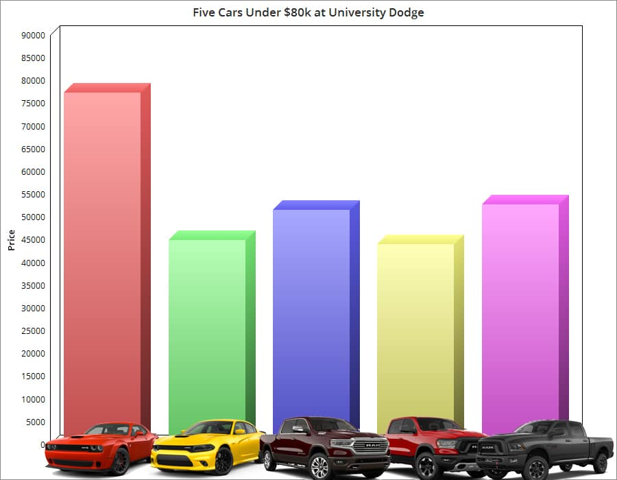 University Dodge Top Cars Under $80k
