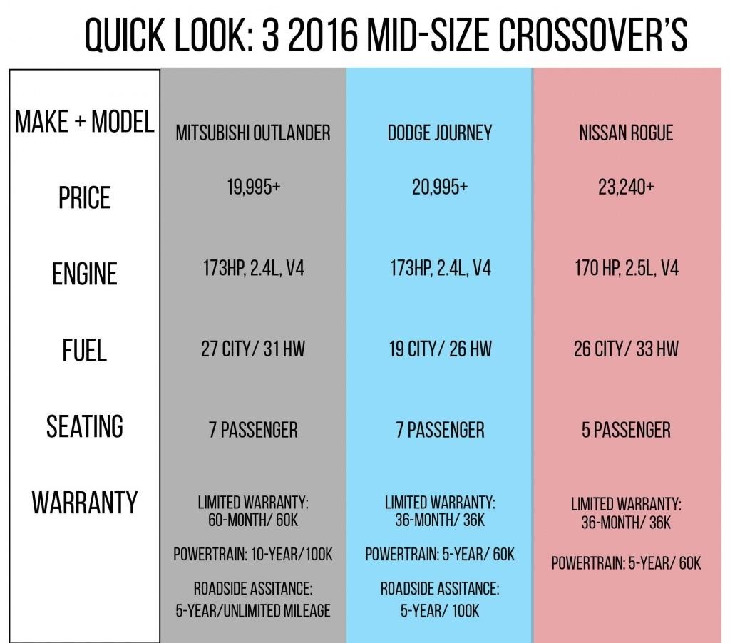 University Mitsubishi 2016 Outlander Sport Comparison