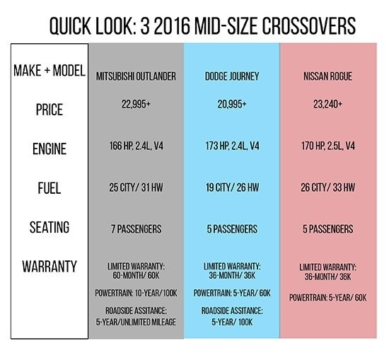 Mid-Size Crossover Guide