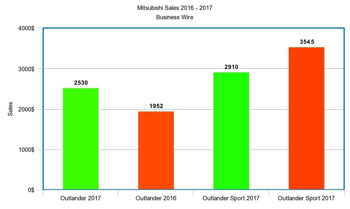 Mitsubishi Motors Breaking 2016 Sales Records