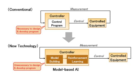 University Mitsubishi Electric Artificial Intelligence