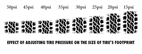 Tire Pressure Graphic